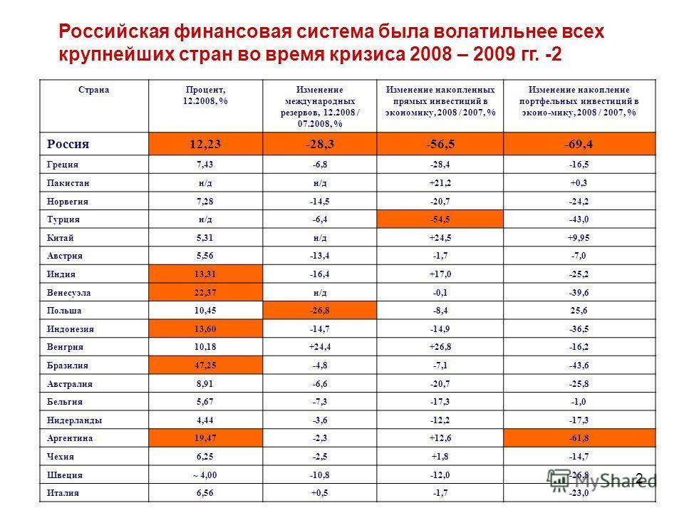 2 Российская финансовая система была волатильнее всех крупнейших стран во время кризиса 2008 – 2009 гг. -2 СтранаПроцент, 12.2008, % Изменение международных резервов, 12.2008 / 07.2008, % Изменение накопленных прямых инвестиций в экономику, 2008 / 20