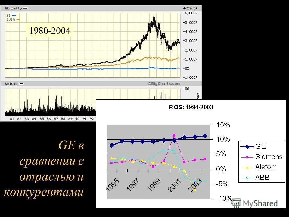 GE в сравнении с отраслью и конкурентами 1980-2004