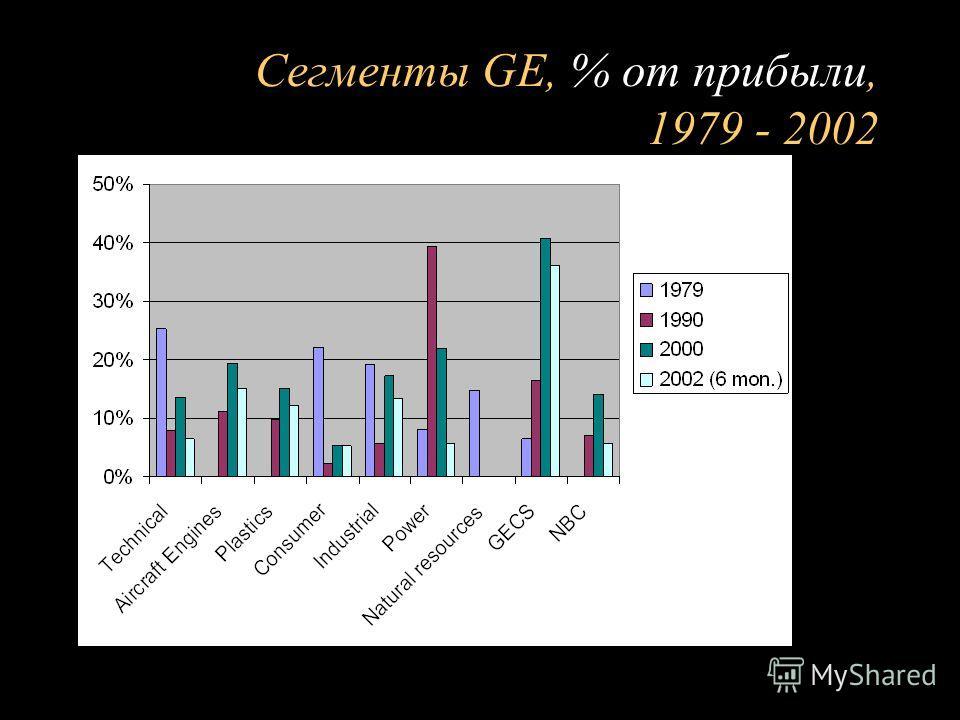 Сегменты GE, % от прибыли, 1979 - 2002