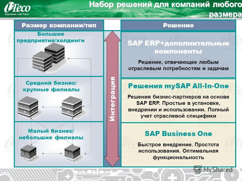 9 Набор решений для компаний любого размера Большие предприятия/холдинги Интеграция Размер компании/тип SAP ERP+дополнительные компоненты Решение, отвечающее любым отраслевым потребностям и задачам Решения mySAP All-In-One Решения бизнес-партнеров на