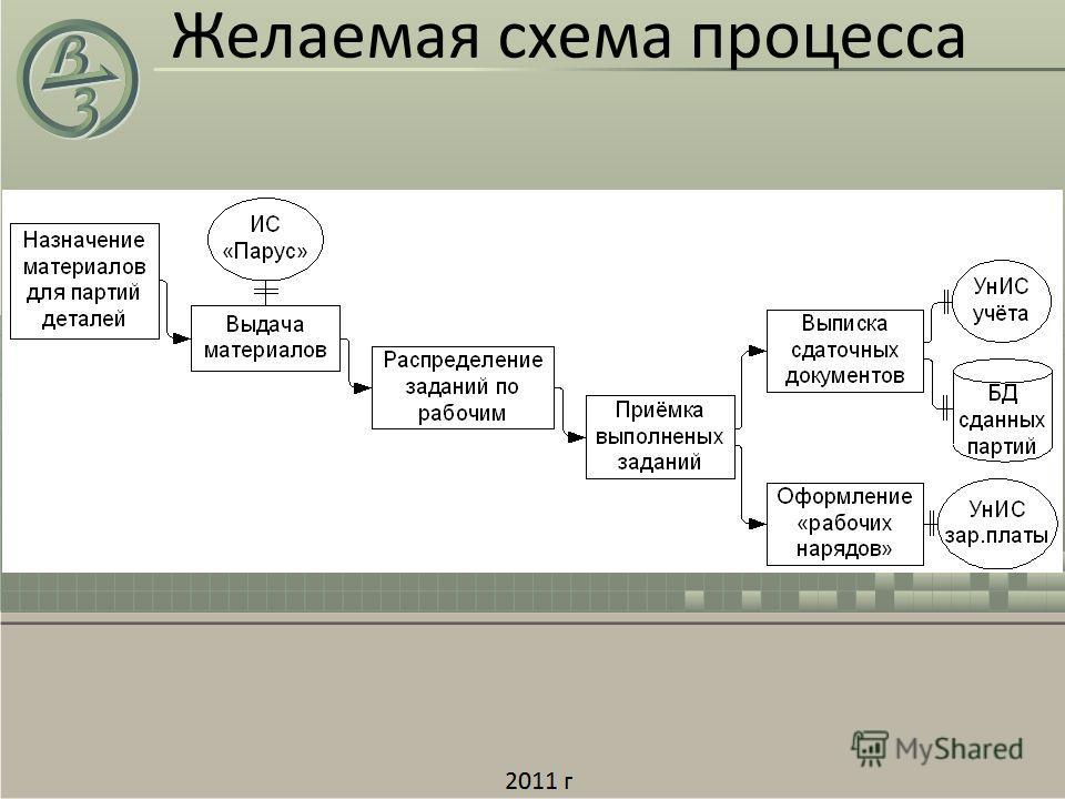 Желаемая схема процесса