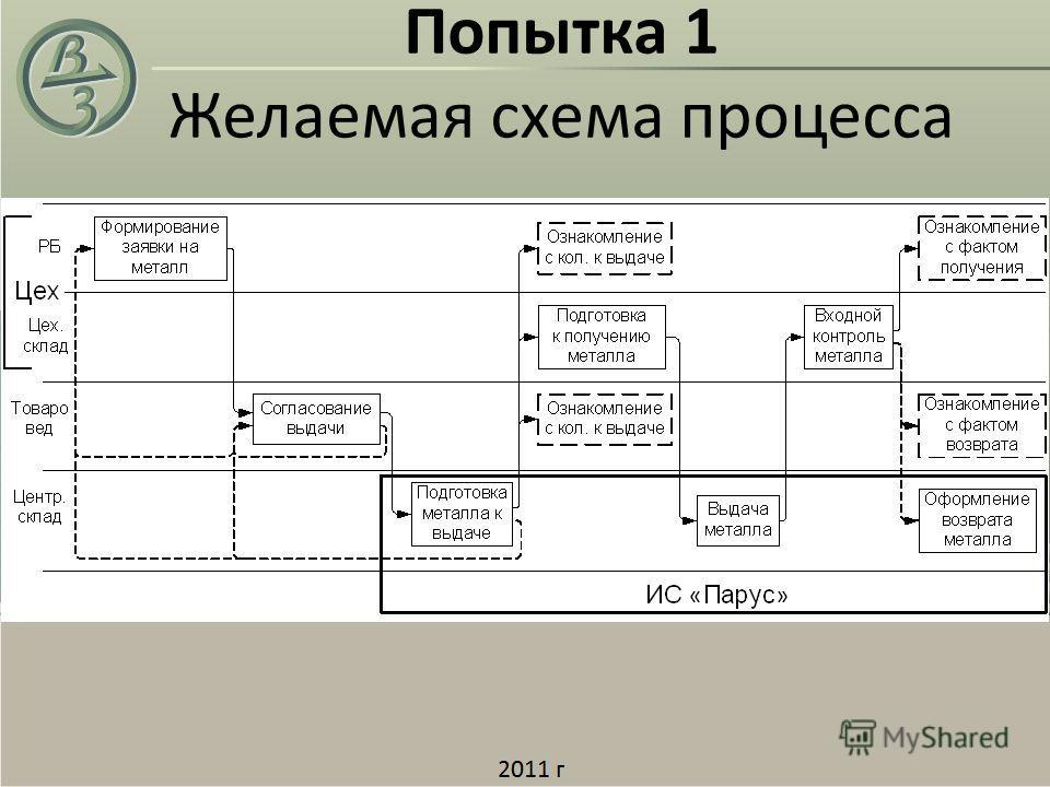 Попытка 1 Желаемая схема процесса