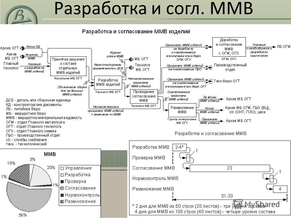 Разработка и согл. ММВ