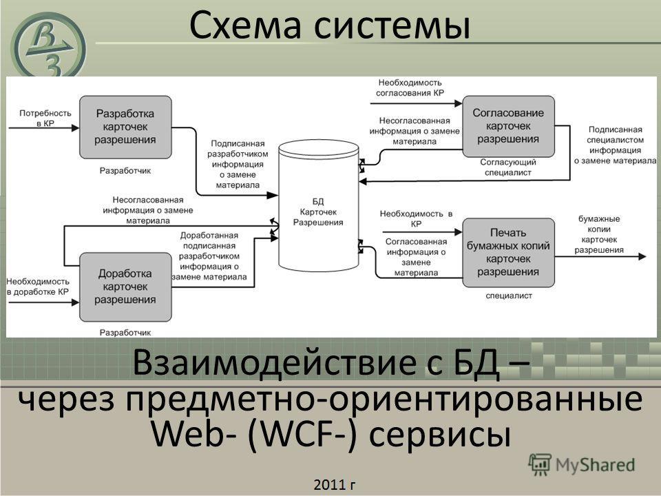 Взаимодействие с БД – через предметно-ориентированные Web- (WCF-) сервисы