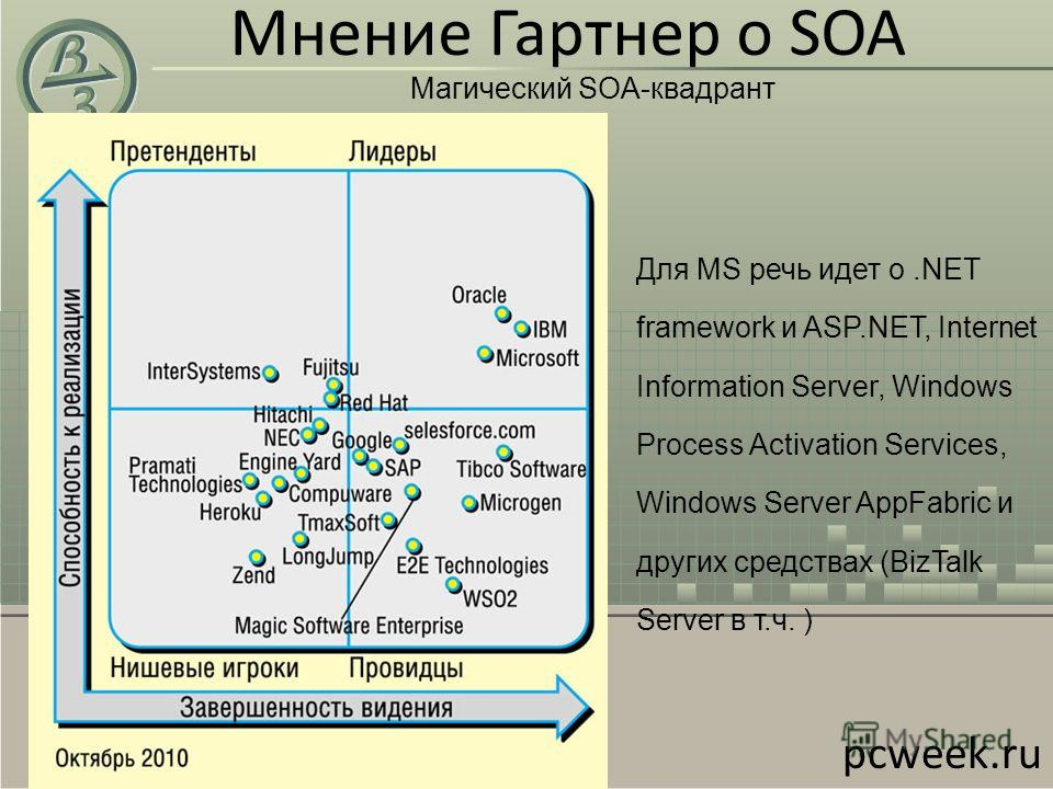 Мнение Гартнер о SOA Магический SOA-квадрант pcweek.ru Для MS речь идет о.NET framework и ASP.NET, Internet Information Server, Windows Process Activation Services, Windows Server AppFabric и других средствах (BizTalk Server в т.ч. )