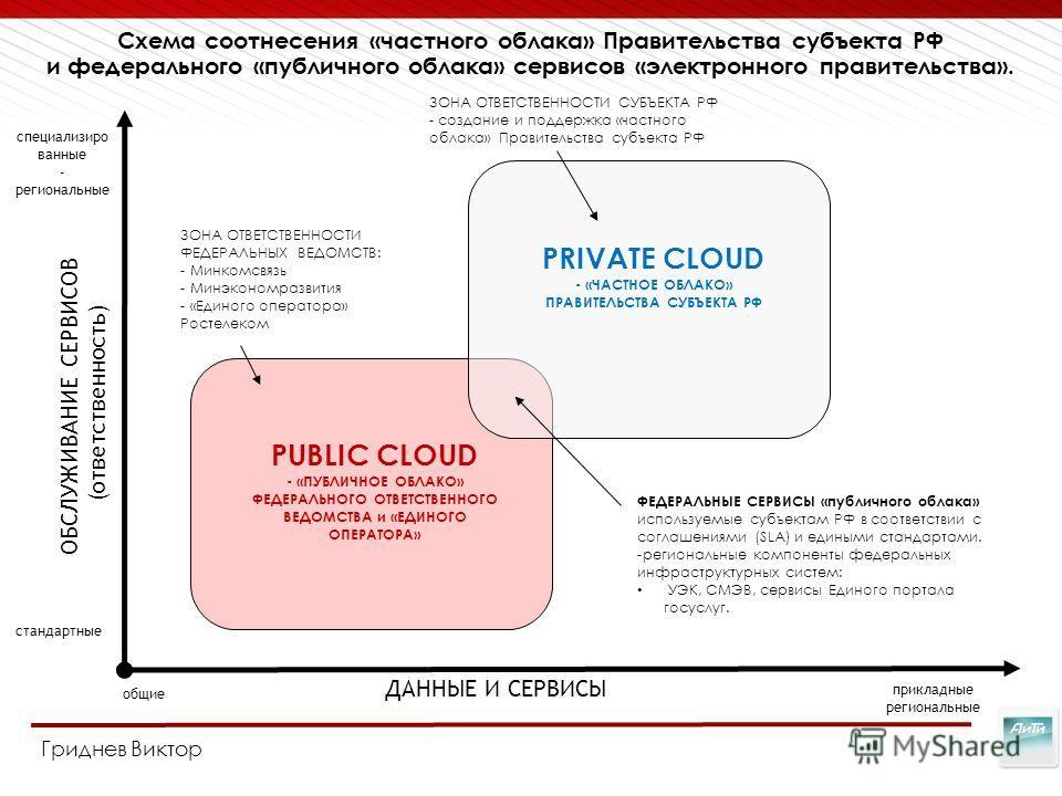 Page 10 Схема соотнесения «частного облака» Правительства субъекта РФ и федерального «публичного облака» сервисов «электронного правительства». PRIVATE CLOUD - «ЧАСТНОЕ ОБЛАКО» ПРАВИТЕЛЬСТВА СУБЪЕКТА РФ PUBLIC CLOUD - «ПУБЛИЧНОЕ ОБЛАКО» ФЕДЕРАЛЬНОГО