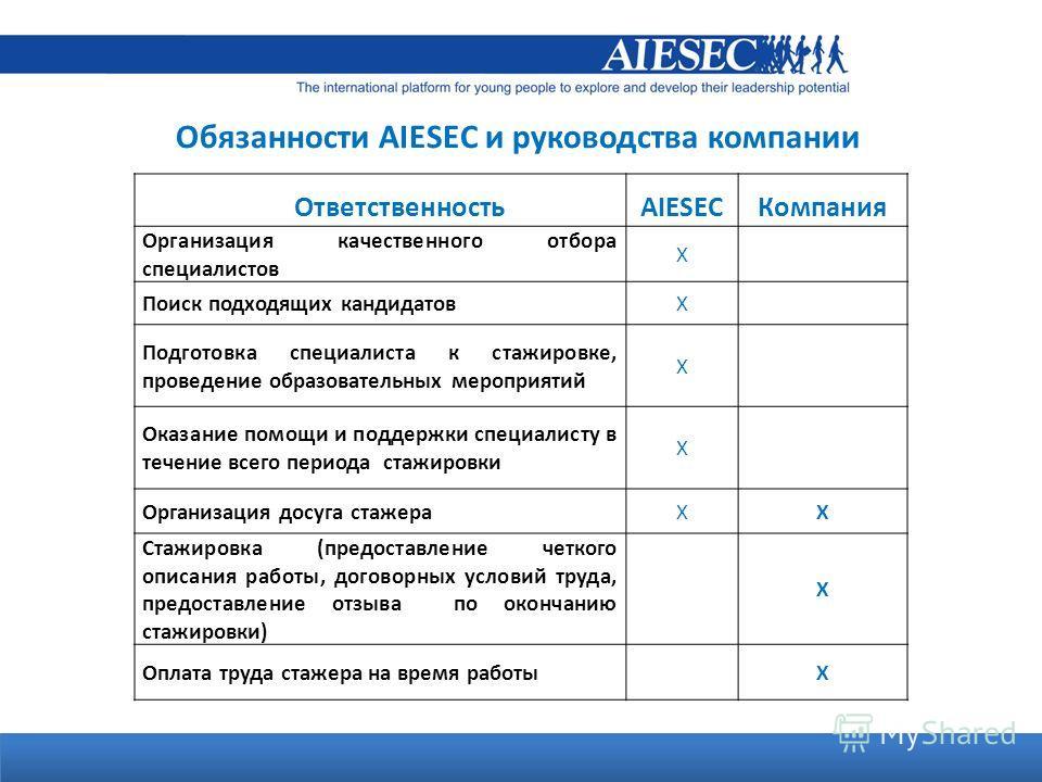 Agenda Обязанности AIESEC и руководства компании ОтветственностьAIESECКомпания Организация качественного отбора специалистов Х Поиск подходящих кандидатовХ Подготовка специалиста к стажировке, проведение образовательных мероприятий Х Оказание помощи