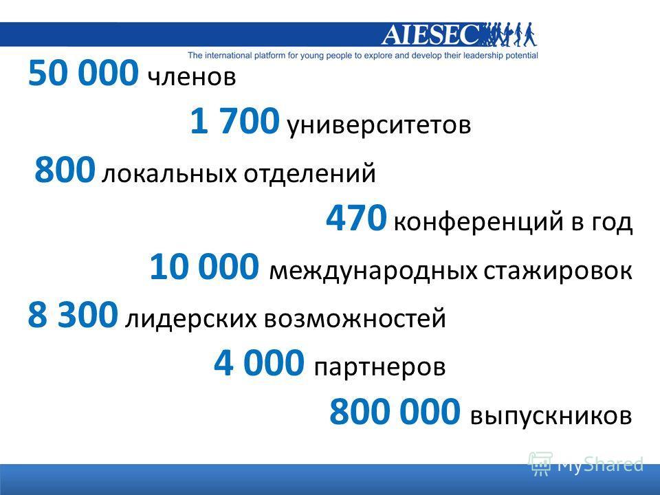50 000 членов 1 700 университетов 800 локальных отделений 470 конференций в год 10 000 международных стажировок 8 300 лидерских возможностей 4 000 партнеров 800 000 выпускников