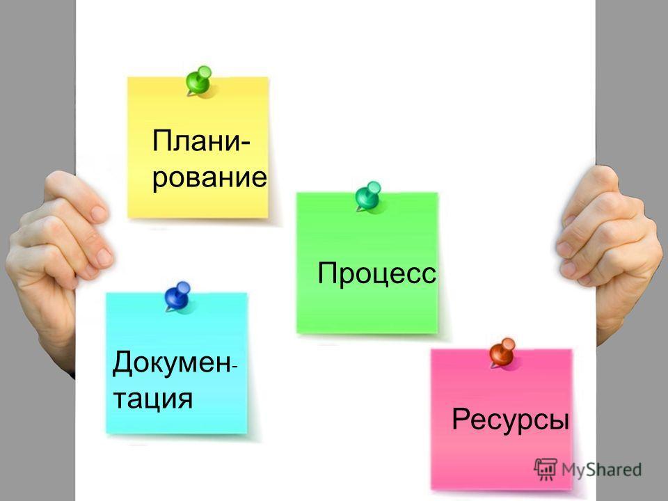 Плани- рование Процесс Докумен - тация Ресурсы