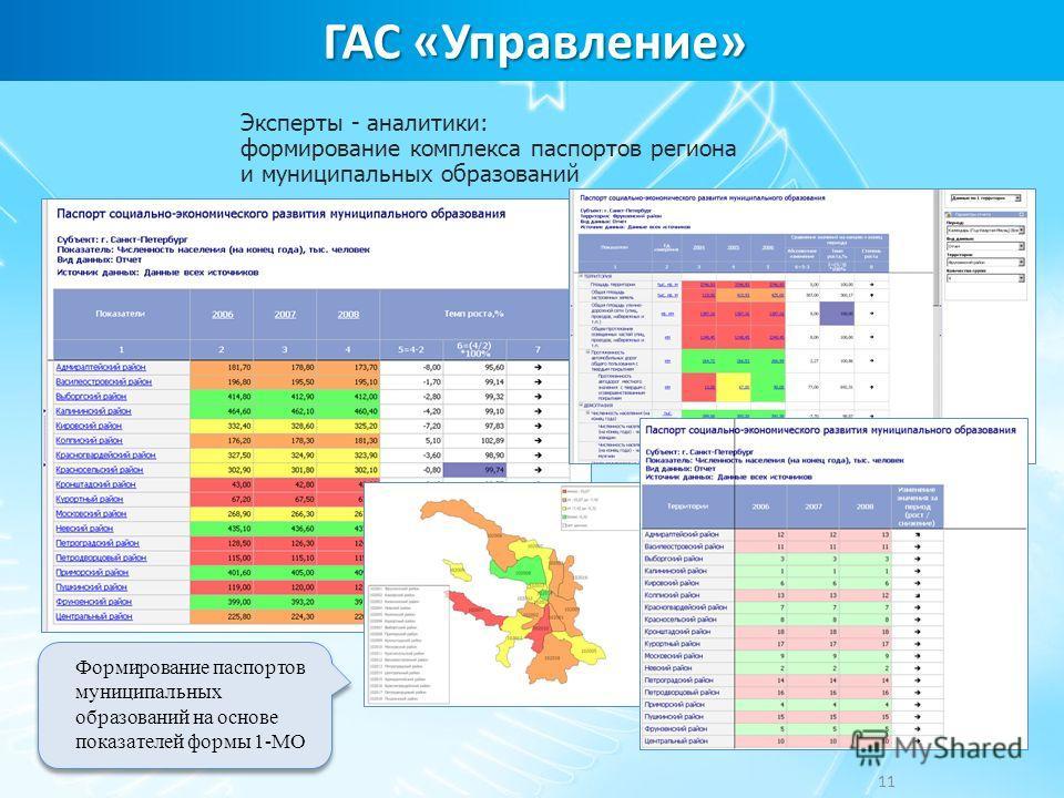 ГАС «Управление» Эксперты - аналитики: формирование комплекса паспортов региона и муниципальных образований 11 Формирование паспортов муниципальных образований на основе показателей формы 1-МО