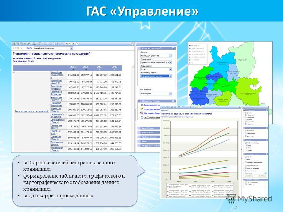 ГАС «Управление» 7 выбор показателей централизованного хранилища формирование табличного, графического и картографического отображения данных хранилища ввод и корректировка данных выбор показателей централизованного хранилища формирование табличного,