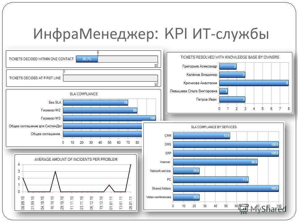 ИнфраМенеджер : KPI ИТ - службы