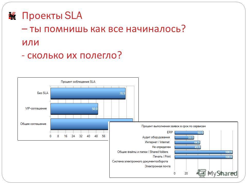 Проекты SLA – ты помнишь как все начиналось ? или - сколько их полегло ?