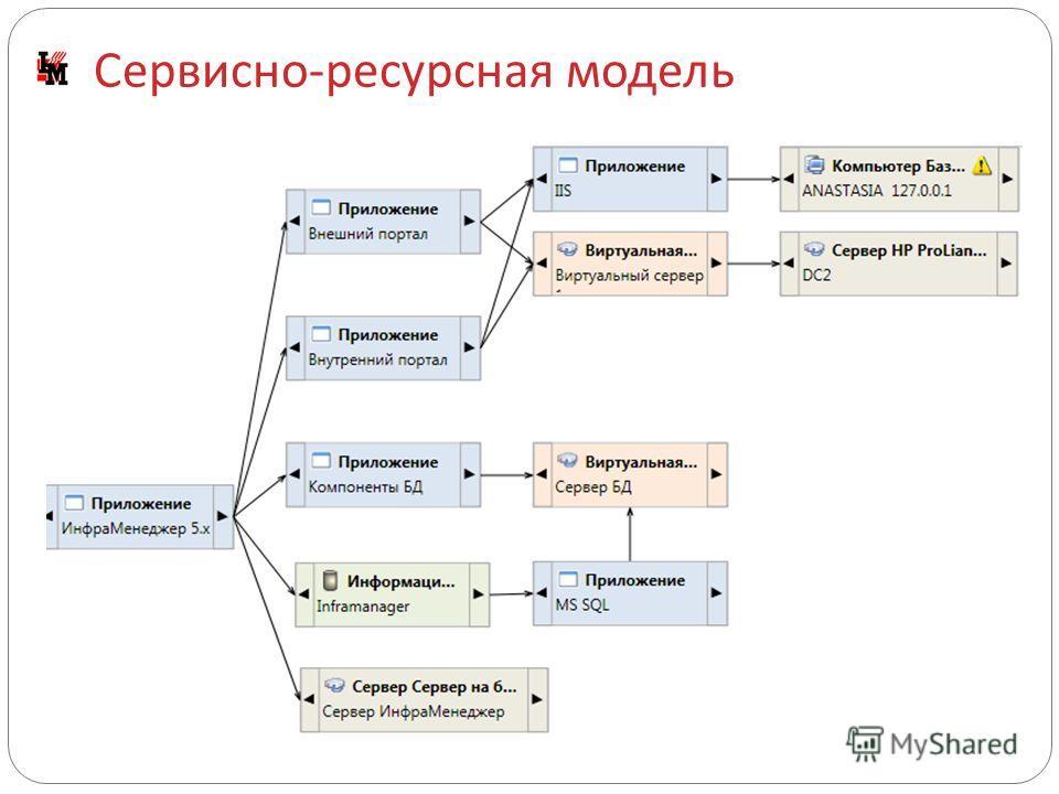 Сервисно - ресурсная модель