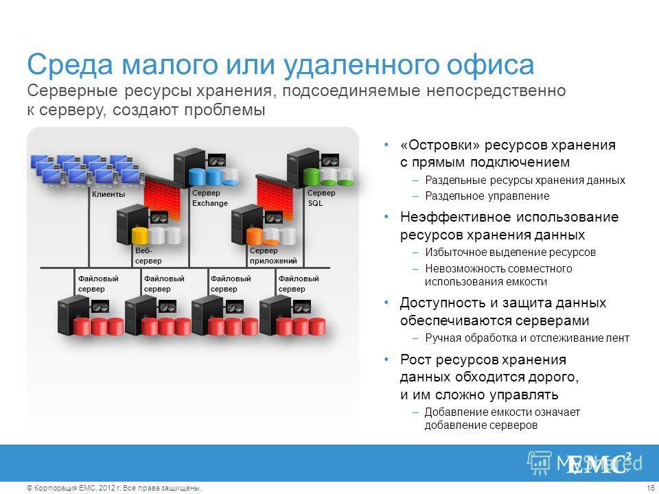 15© Корпорация EMC, 2012 г. Все права защищены. Сервер Exchange Сервер SQL Среда малого или удаленного офиса Серверные ресурсы хранения, подсоединяемые непосредственно к серверу, создают проблемы «Островки» ресурсов хранения с прямым подключением –Ра