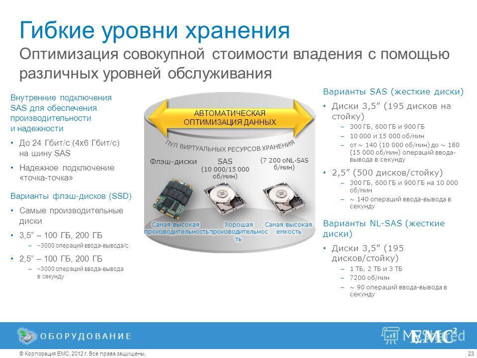 23© Корпорация EMC, 2012 г. Все права защищены. Гибкие уровни хранения Внутренние подключения SAS для обеспечения производительности и надежности До 24 Гбит/с (4x6 Гбит/с) на шину SAS Надежное подключение «точка-точка» Варианты флэш-дисков (SSD) Самы