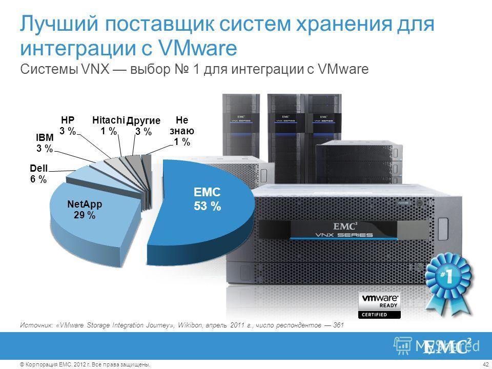 42© Корпорация EMC, 2012 г. Все права защищены. Лучший поставщик систем хранения для интеграции с VMware Системы VNX выбор 1 для интеграции с VMware Источник: «VMware Storage Integration Journey», Wikibon, апрель 2011 г., число респондентов 361