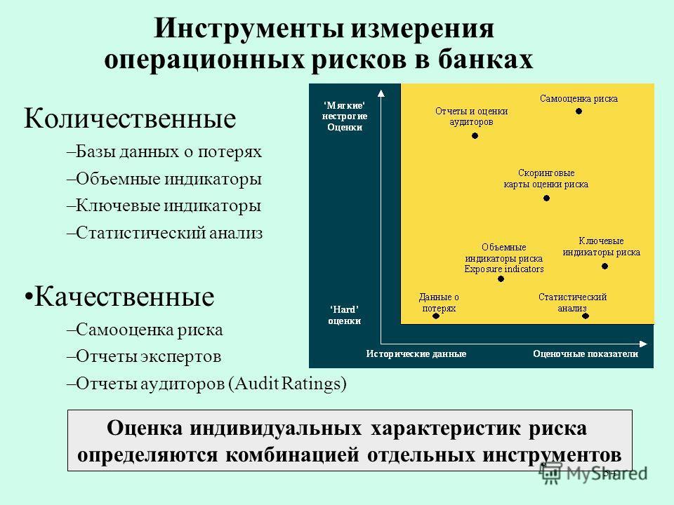 34 Инструменты измерения операционных рисков в банках Количественные –Базы данных о потерях –Объемные индикаторы –Ключевые индикаторы –Статистический анализ Качественные –Самооценка риска –Отчеты экспертов –Отчеты аудиторов (Audit Ratings) Оценка инд