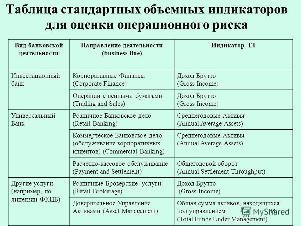 45 Таблица стандартных объемных индикаторов для оценки операционного риска Вид банковской деятельности Направление деятельности (business line) Индикатор EI Инвестиционный банк Корпоративные Финансы (Corporate Finance) Доход Брутто (Gross Income) Опе