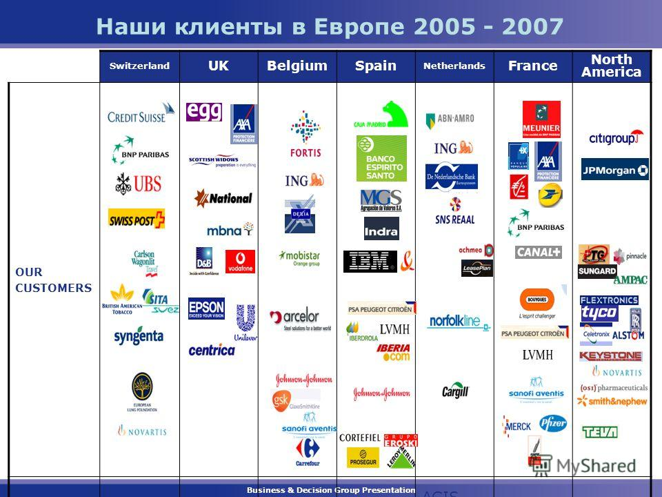 Business & Decision Group Presentation Наши клиенты в Европе 2005 - 2007 Switzerland UKBelgiumSpain Netherlands France North America OUR CUSTOMERS Services AGIS Industry Life Sciences Distribution