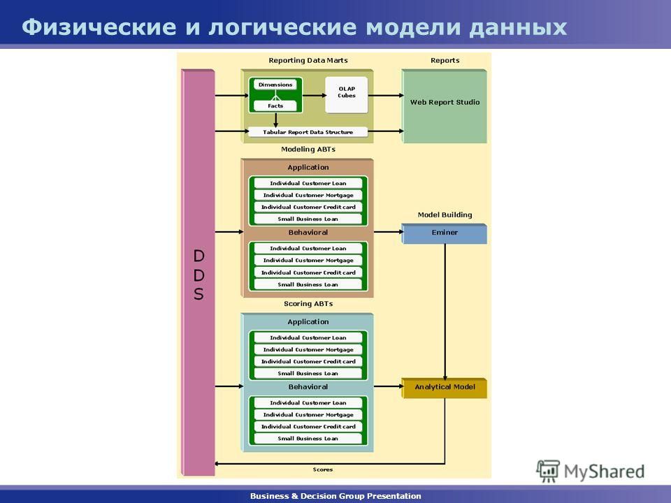 Business & Decision Group Presentation Физические и логические модели данных