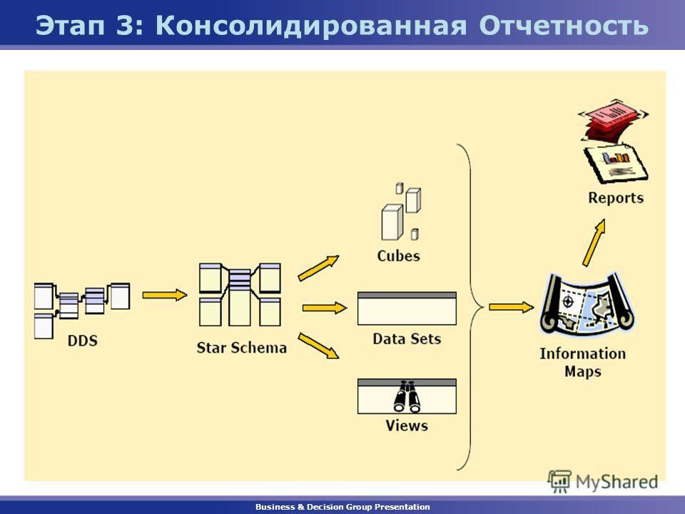 Business & Decision Group Presentation Этап 3: Консолидированная Отчетность