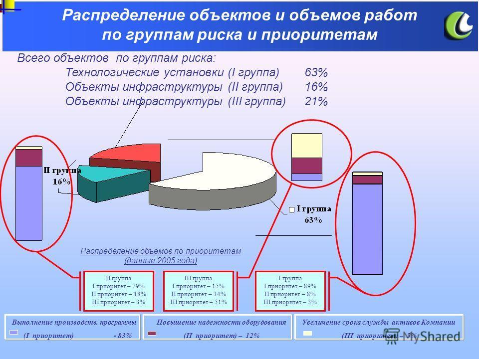 Распределение объектов и объемов работ по группам риска и приоритетам Всего объектов по группам риска: Технологические установки (I группа)63% Объекты инфраструктуры (II группа)16% Объекты инфраструктуры (III группа)21% II группа I приоритет – 79% II