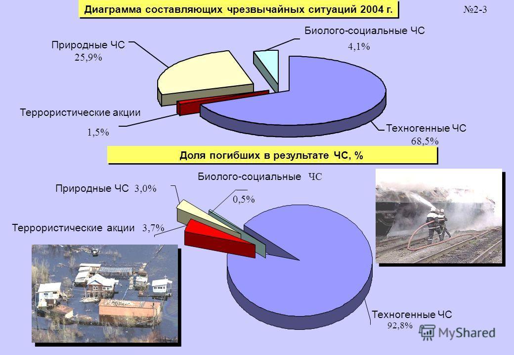 2-3 Диаграмма составляющих чрезвычайных ситуаций 2004 г. Доля погибших в результате ЧС, % Биолого-социальные ЧС 4,1% Природные ЧС 25,9% Террористические акции 1,5% Техногенные ЧС 68,5% Биолого-cоциальные ЧС 0,5% Природные ЧС 3,0% Террористическиеакци