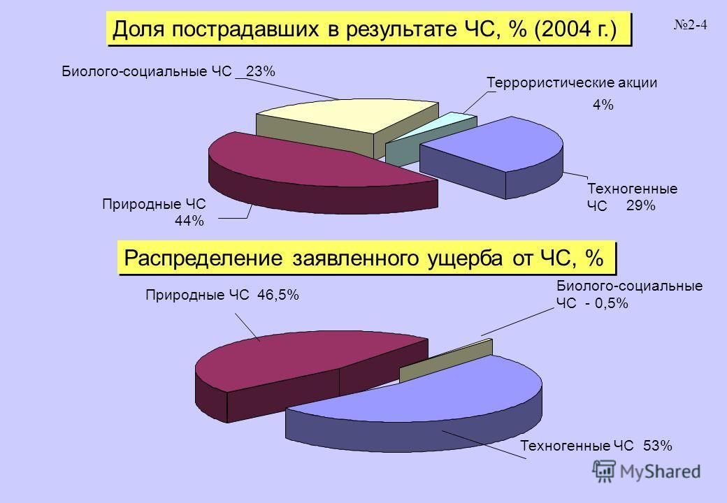 Доля пострадавших в результате ЧС, % (2004 г.) Распределение заявленного ущерба от ЧС, % 2-4 Природные ЧС 44% Техногенные ЧС 29% Террористические акции 4% Биолого-социальные ЧС23% Природные ЧС46,5% Техногенные ЧС53% Биолого-социальные ЧС - 0,5%