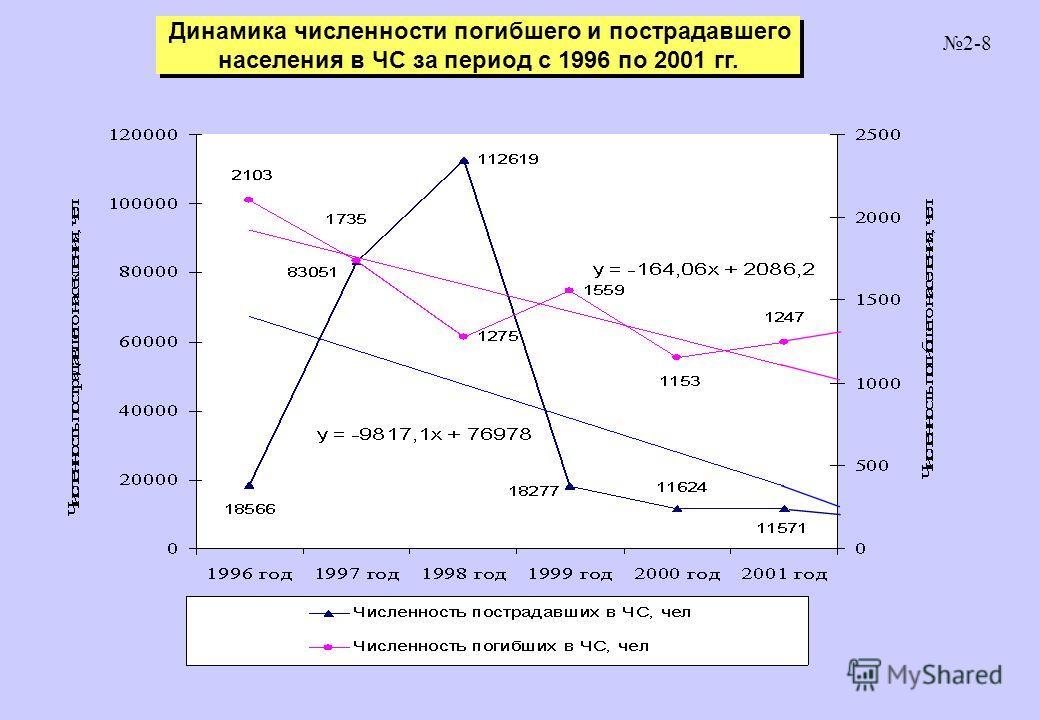 Динамика численности погибшего и пострадавшего населения в ЧС за период с 1996 по 2001 гг. Динамика численности погибшего и пострадавшего населения в ЧС за период с 1996 по 2001 гг. 2-8