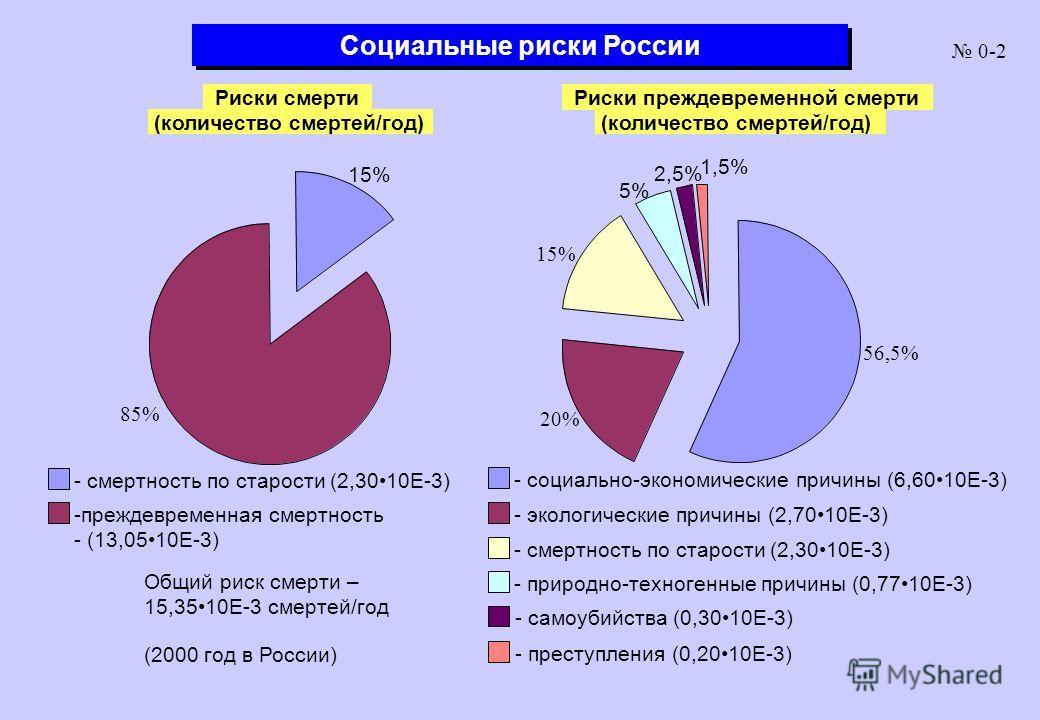 Социальные риски России Риски смерти (количество смертей/год) Риски преждевременной смерти (количество смертей/год) - смертность по старости (2,3010Е-3) Общий риск смерти – 15,3510Е-3 смертей/год (2000 год в России) - социально-экономические причины
