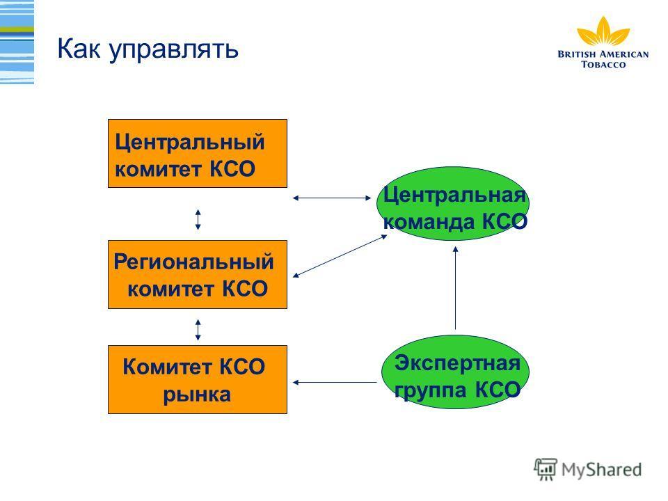 Как управлять Региональный комитет КСО Комитет КСО рынка Центральный комитет КСО Центральная команда КСО Экспертная группа КСО