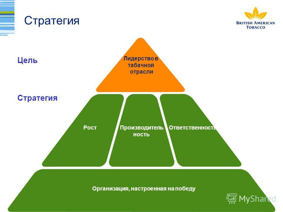 Стратегия Цель Стратегия Производитель ность РостОтветственность Организация, настроенная на победу ACHIEVE LEADERSHIP OF THE GLOBAL TOBACCO INDUSTRY Лидерство в табачной отрасли