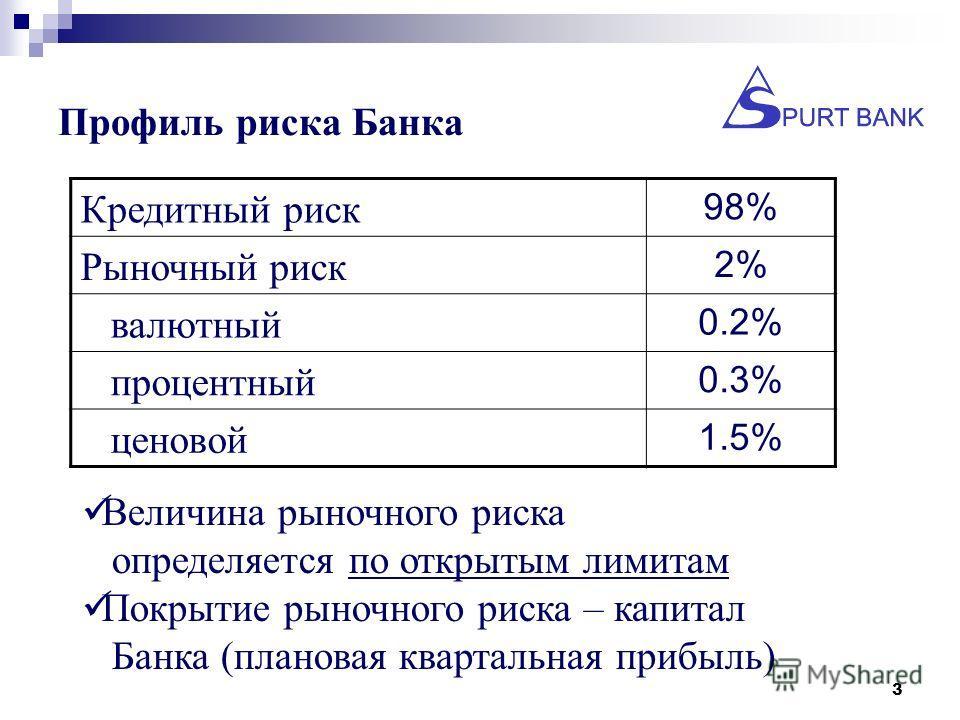 3 Профиль риска Банка Кредитный риск 98% Рыночный риск 2% валютный 0.2% процентный 0.3% ценовой 1.5% Величина рыночного риска определяется по открытым лимитам Покрытие рыночного риска – капитал Банка (плановая квартальная прибыль)
