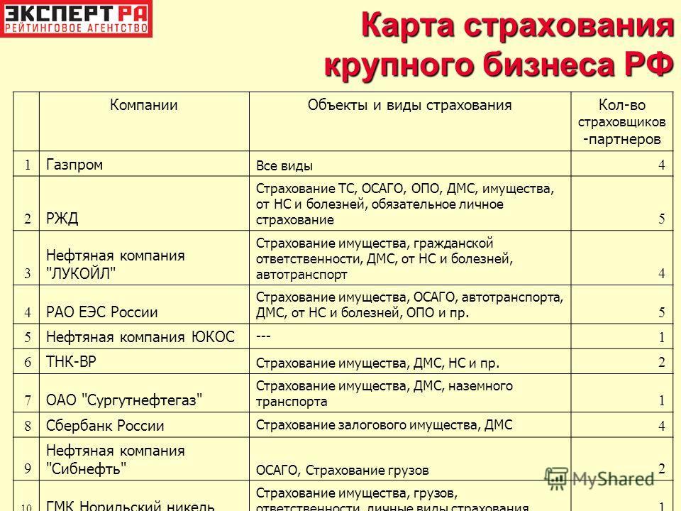 Карта страхования крупного бизнеса РФ КомпанииОбъекты и виды страхованияКол-во страховщиков -партнеров 1 Газпром Все виды 4 2 РЖД Страхование ТС, ОСАГО, ОПО, ДМС, имущества, от НС и болезней, обязательное личное страхование 5 3 Нефтяная компания