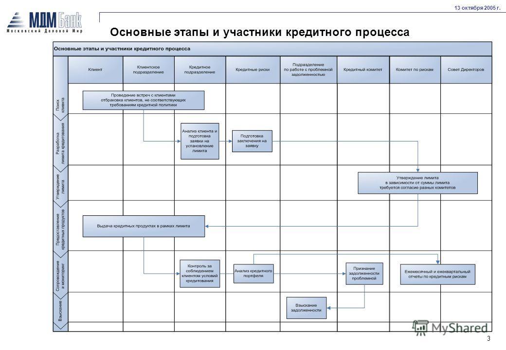 13 октября 2005 г. 3 Основные этапы и участники кредитного процесса