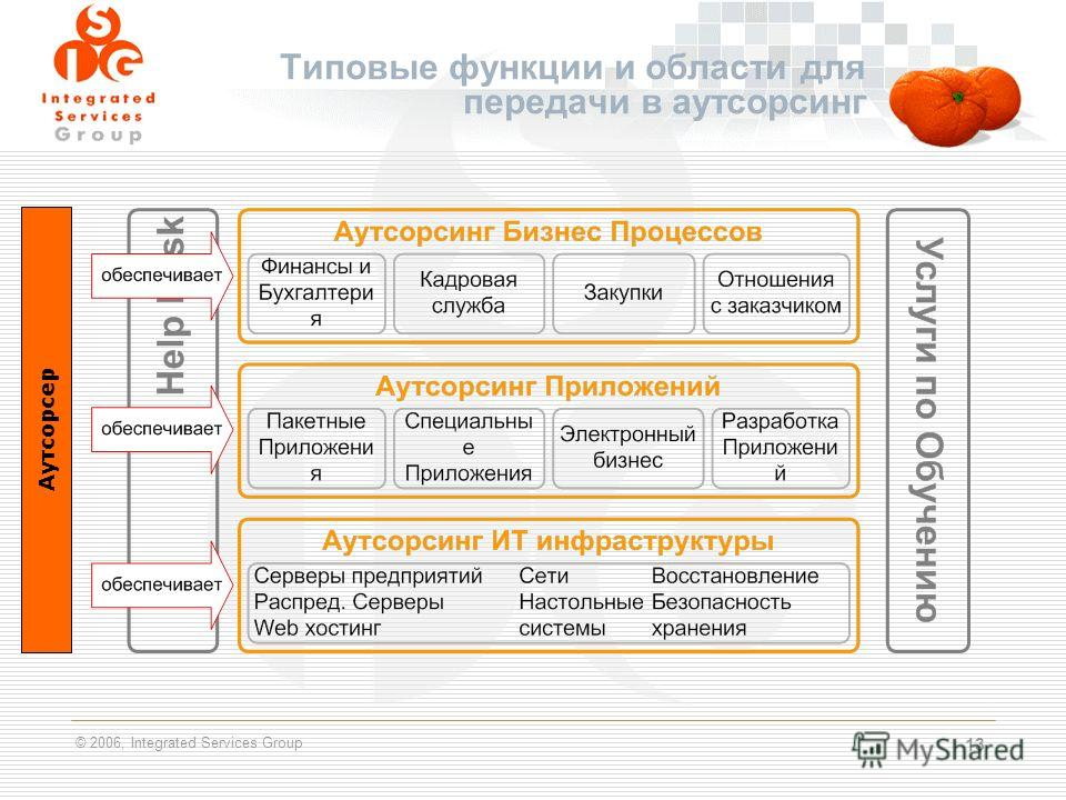 © 2006, Integrated Services Group 13 Типовые функции и области для передачи в аутсорсинг Аутсорсер