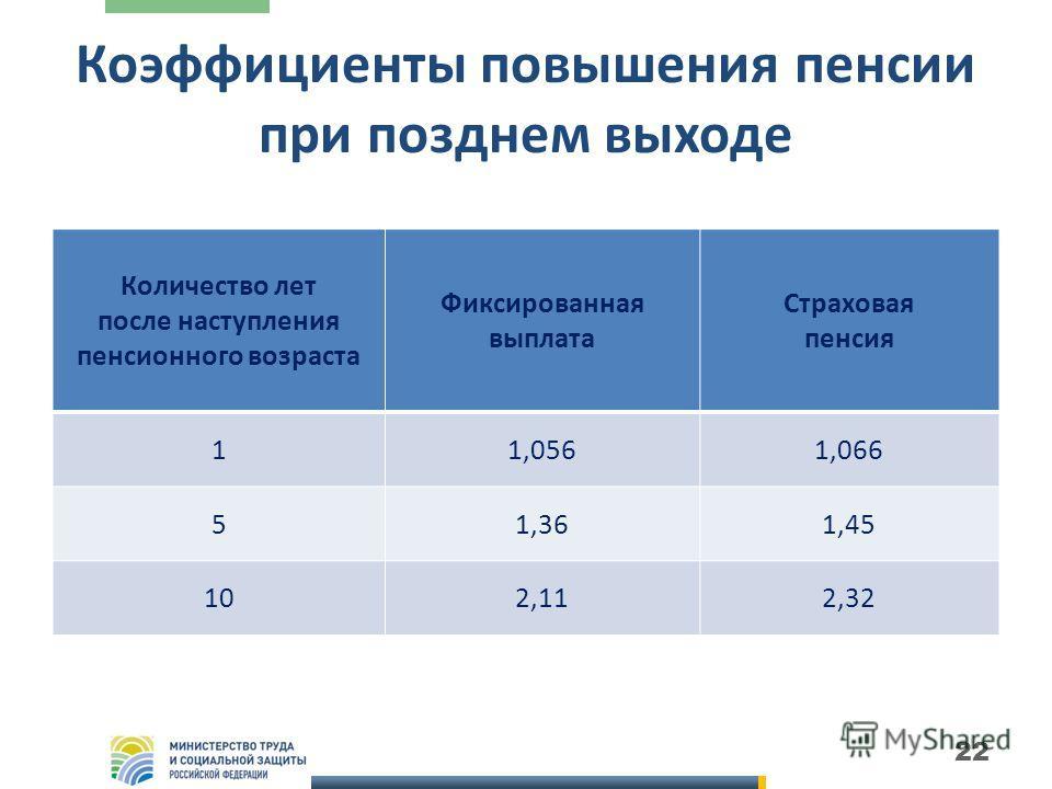 Сколько составляет социальная пенсию по потере кормильца