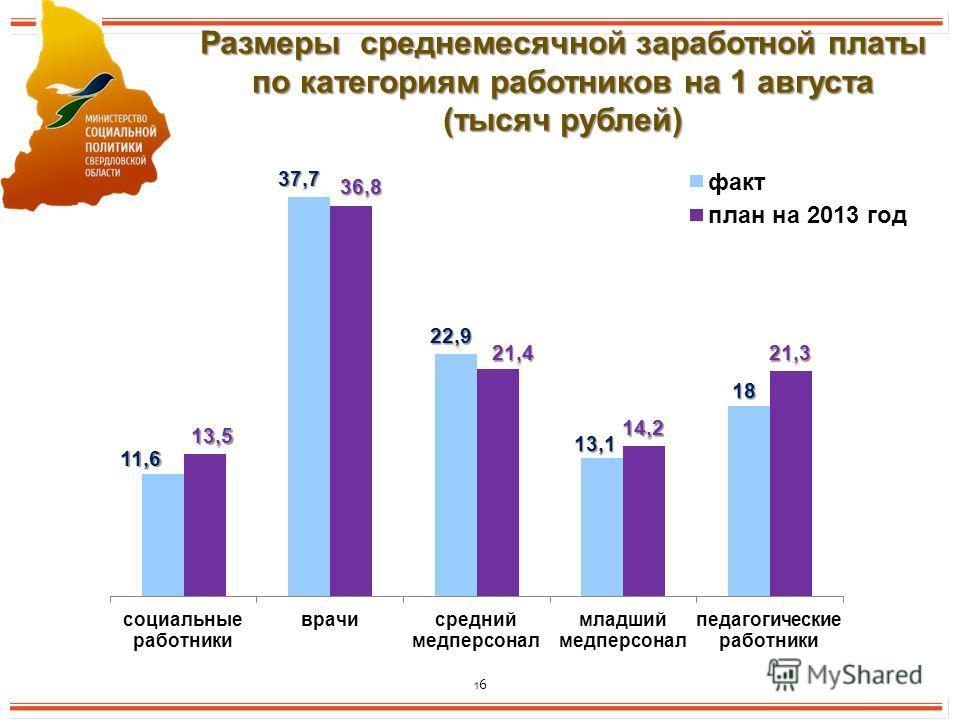 16 Размеры среднемесячной заработной платы по категориям работников на 1 августа (тысяч рублей)
