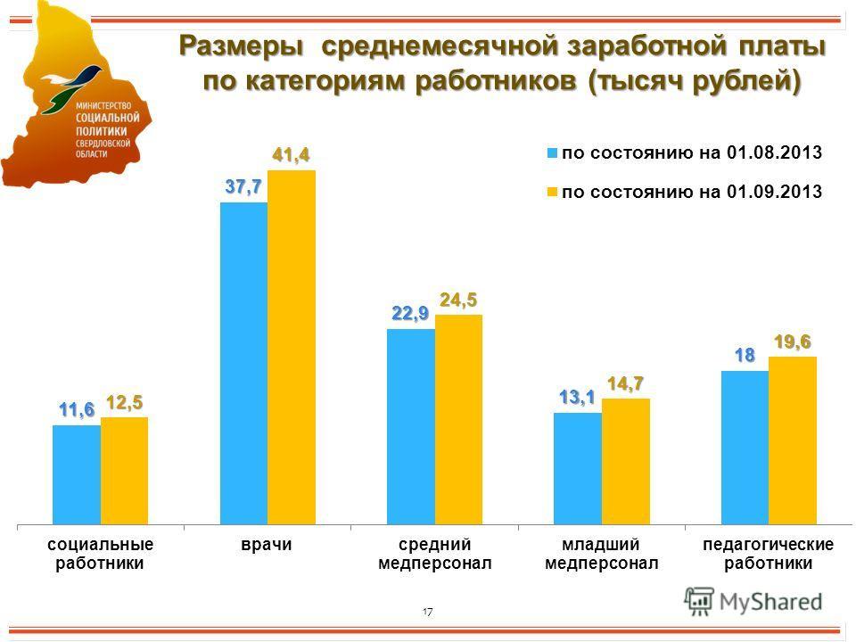 17 Размеры среднемесячной заработной платы по категориям работников (тысяч рублей)