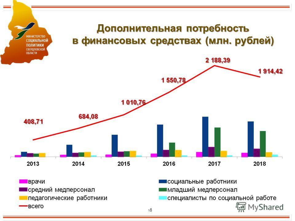 18 Дополнительная потребность в финансовых средствах (млн. рублей)