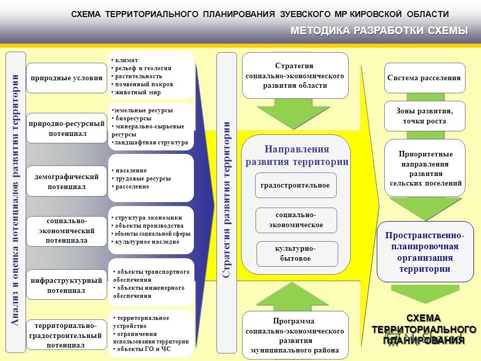 Анализ и оценка потенциалов развития территории Пространственно- планировочная организация территории СХЕМАТЕРРИТОРИАЛЬНОГОПЛАНИРОВАНИЯ СХЕМА ТЕРРИТОРИАЛЬНОГО ПЛАНИРОВАНИЯ ЗУЕВСКОГО МР КИРОВСКОЙ ОБЛАСТИ МЕТОДИКА РАЗРАБОТКИ СХЕМЫ природные условия при