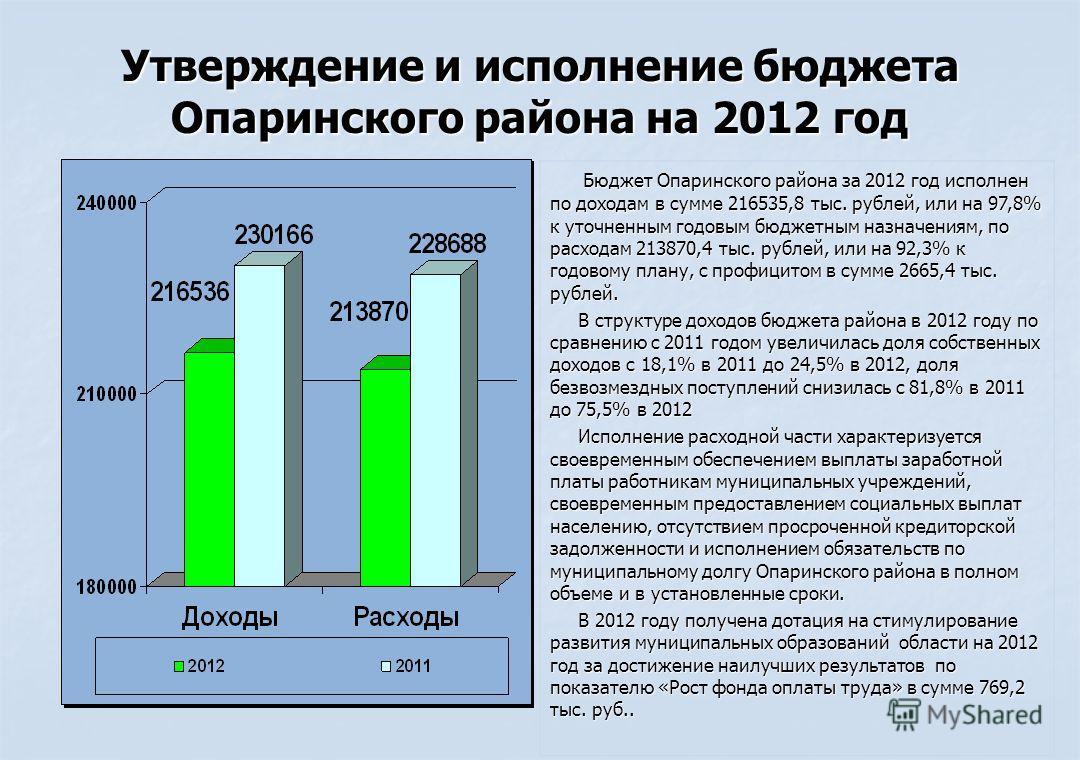 Утверждение и исполнение бюджета Опаринского района на 2012 год Бюджет Опаринского района за 2012 год исполнен по доходам в сумме 216535,8 тыс. рублей, или на 97,8% к уточненным годовым бюджетным назначениям, по расходам 213870,4 тыс. рублей, или на