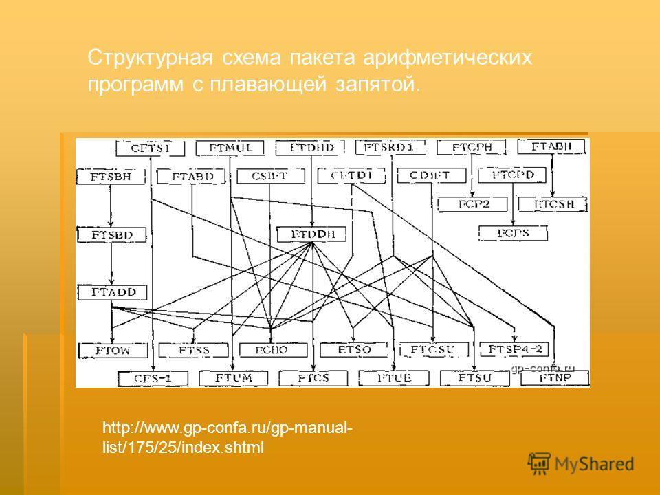Структурная схема пакета арифметических программ с плавающей запятой. http://www.gp-confa.ru/gp-manual- list/175/25/index.shtml