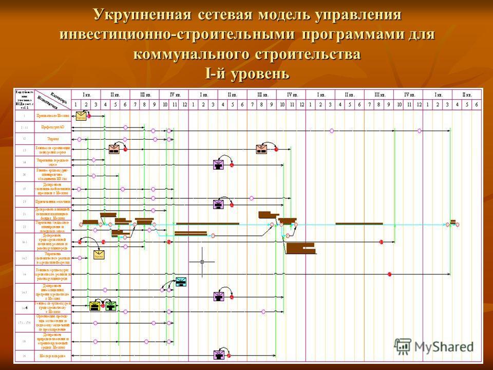 Укрупненная сетевая модель управления инвестиционно-строительными программами для коммунального строительства I-й уровень