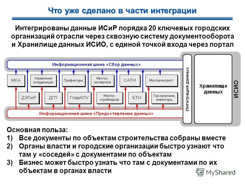 Что уже сделано в части интеграции Интегрированы данные ИСиР порядка 20 ключевых городских организаций отрасли через сквозную систему документооборота и Хранилище данных ИСИО, с единой точкой входа через портал Основная польза: 1)Все документы по объ