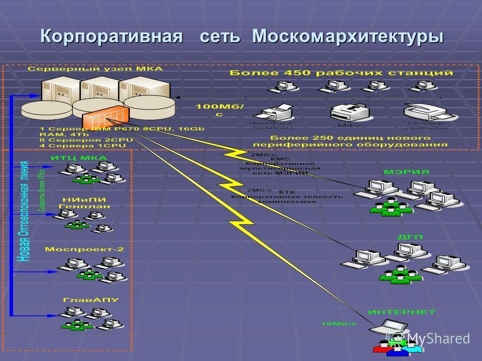 Корпоративная сеть Москомархитектуры