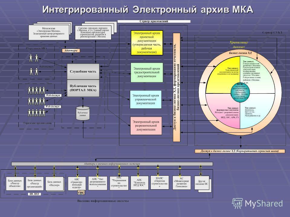 Интегрированный Электронный архив МКА