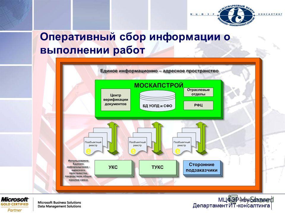 МЦФЭР-консалтинг Департамент ИТ-консалтинга МЦФЭР-консалтинг Департамент ИТ-консалтинга Оперативный сбор информации о выполнении работ