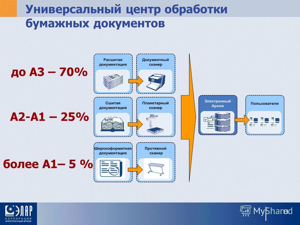 Универсальный центр обработки бумажных документов до А3 – 70% А2-А1 – 25% более А1– 5 % 11